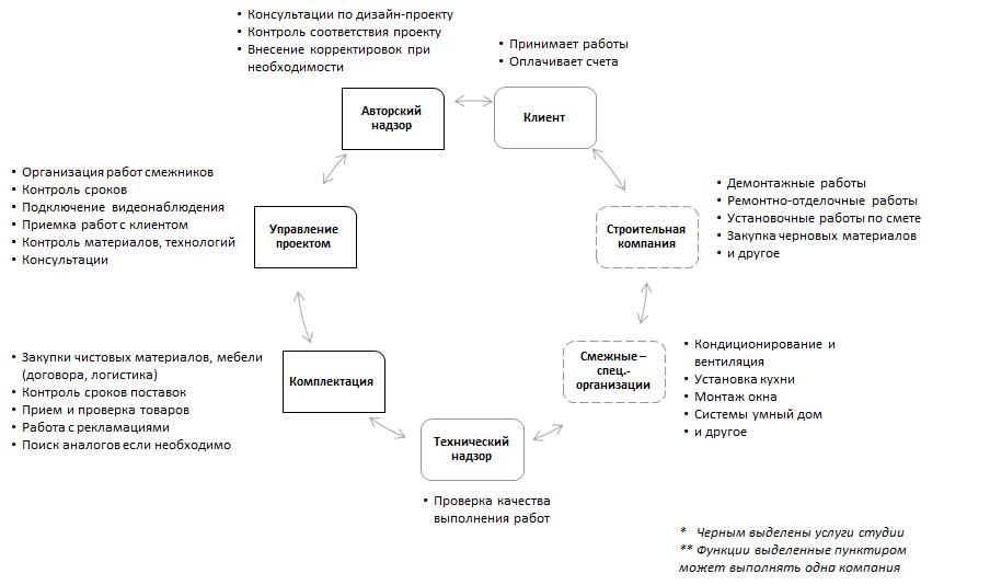 Схема всех работ по реализации объекта